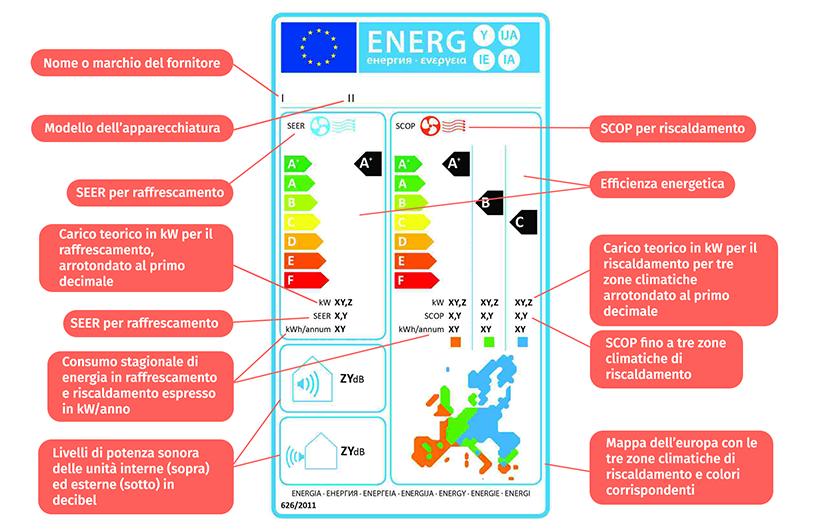 etichetta energetica del condizionatore
